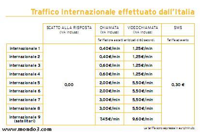Fastweb Mobile, tariffe internazionali
