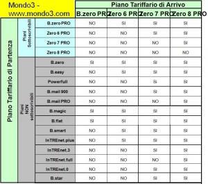 Tabella compatibilità dei cambi piani affari - by Mondo3.com