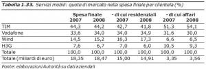 tabella1agcom2009
