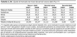 tabella2agcom2009