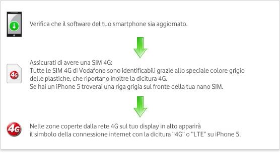 Vodafone4G_privati_velocita4G_v5