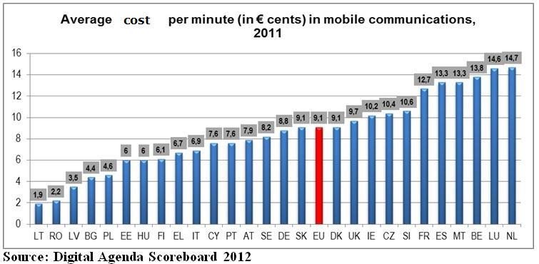 costi-minuto-UE
