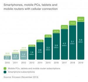 ericsson-crescita-smartphone