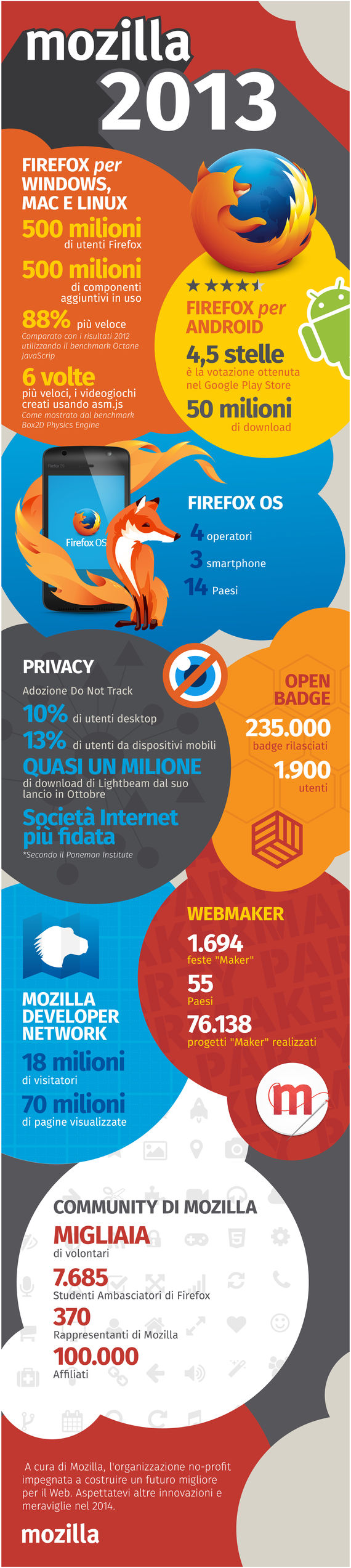 Mozilla 2013 infografica