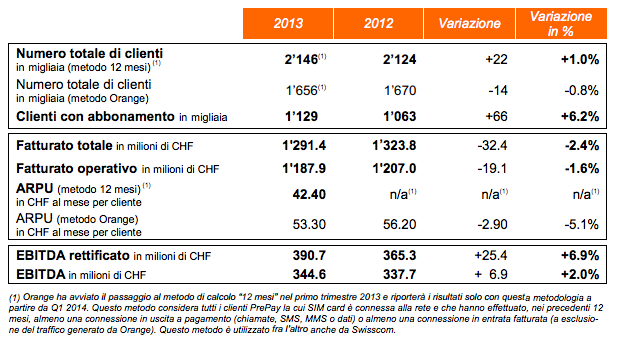 bilancio2013-orangech