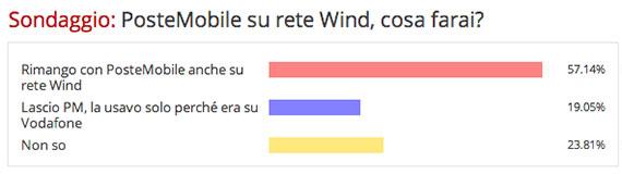Sondaggio Mondo3: PosteMobile su rete Wind: cosa farai?