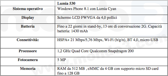 Nokia Lumia 530, specifiche tecniche