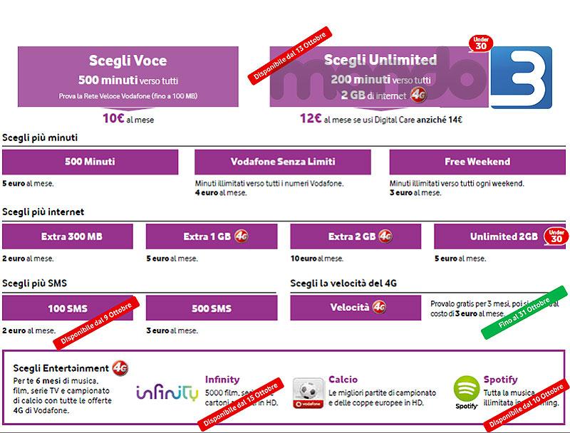 Canvass Vodafone Ottobre 2014 - Scegli Unlimited
