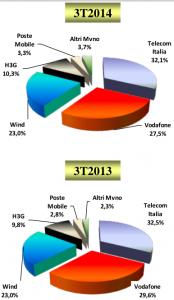 agcom-2014-settembre-globale