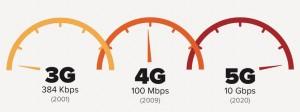 5G Velocità comparate con 3G e 4G