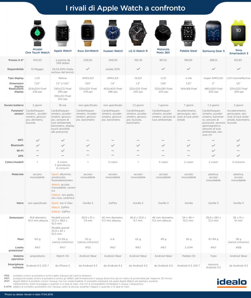 Smartwatch a confronto (infografica idealo)