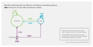 Dati Ericsson, l'80% degli utenti Android e iOS sono fedeli al proprio sistema operativo