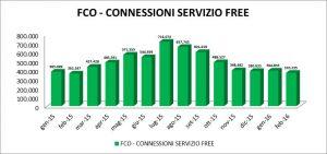 Wifi grafico Fiumicino