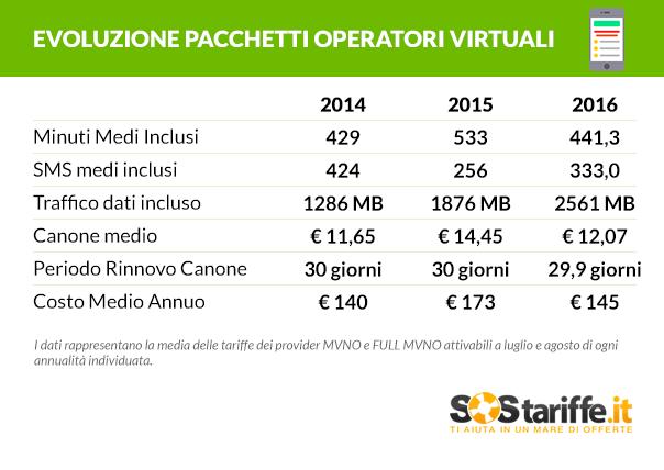 tabella-1-evoluzione-pacchetti-operatori-virtuali_sostariffe-it