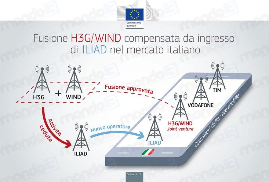Fusione H3G/Wind approvata dalla Commissione UE