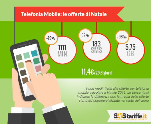 Telefonia Mobile: le offerte di Natale (by SOSTariffe)