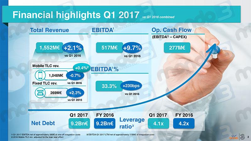WindTre bilancio 1 trimestre 2017 - Financial Highlights