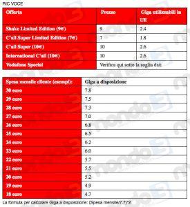 Tabella Giga disponibili in UE per Ricaricabili voce Vodafone Italia - 15 giugno 2016