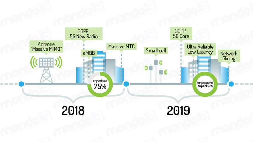 Lo sviluppo della rete 5G a Bari e Matera