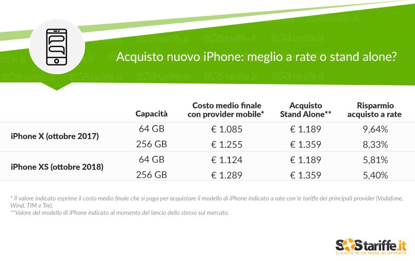 iPhone X VS Xs quale costa di piu al momen to del lancio_SosTariffe.it_ottobre2018