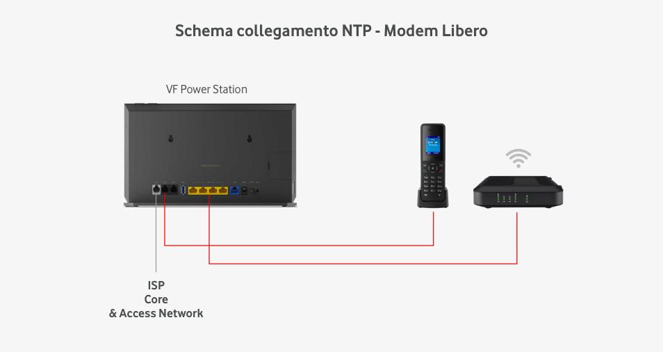 Come configurare Vodafone Station | Salvatore Aranzulla